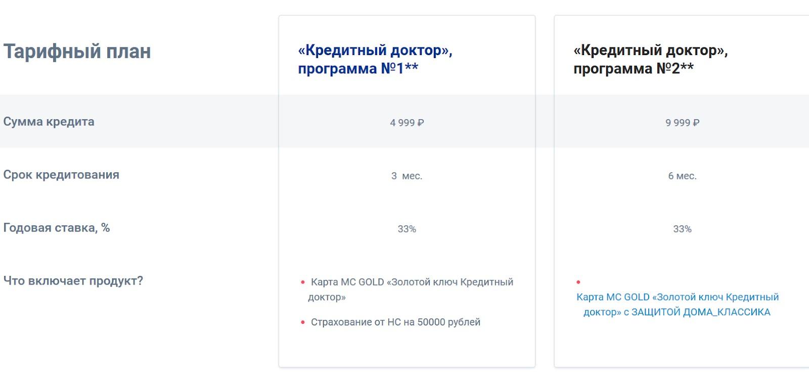 Первый этап Совкомбанк