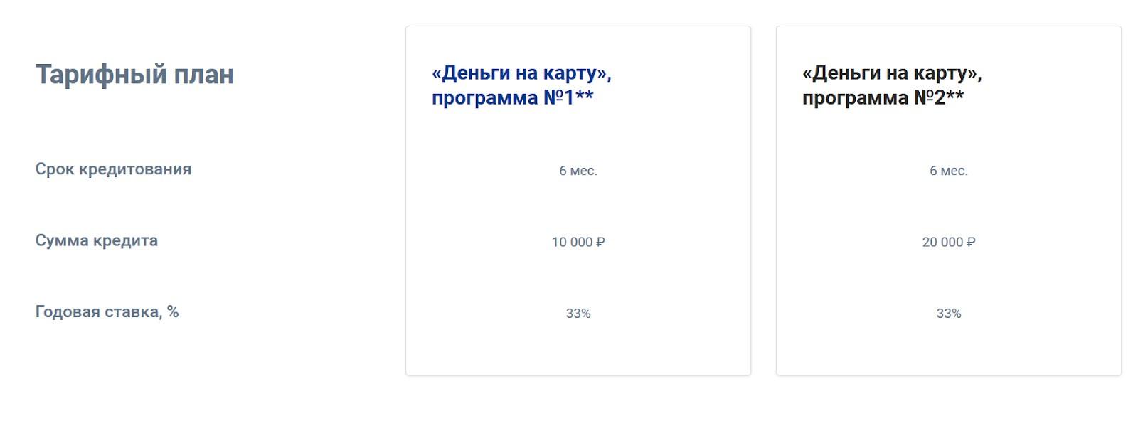 Второй этап Совкомбанк