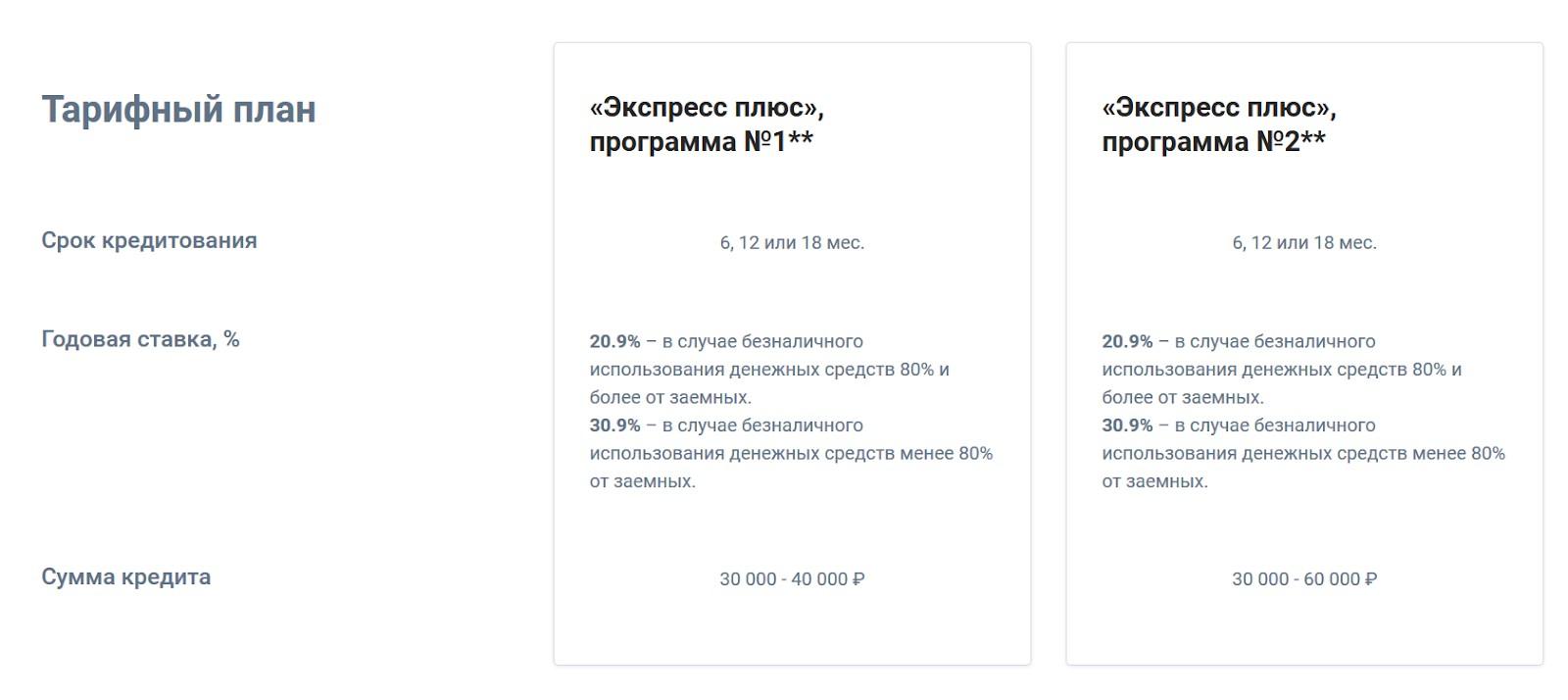 Третий этап Совкомбанк
